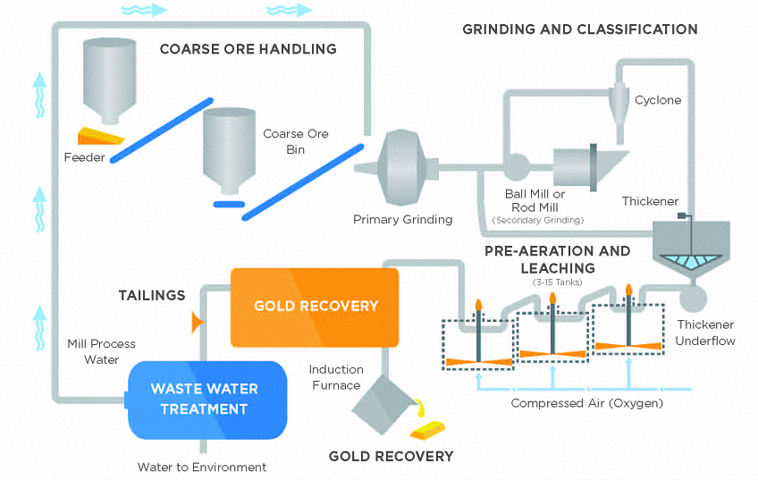 diagram describing mining and mineral recovery process