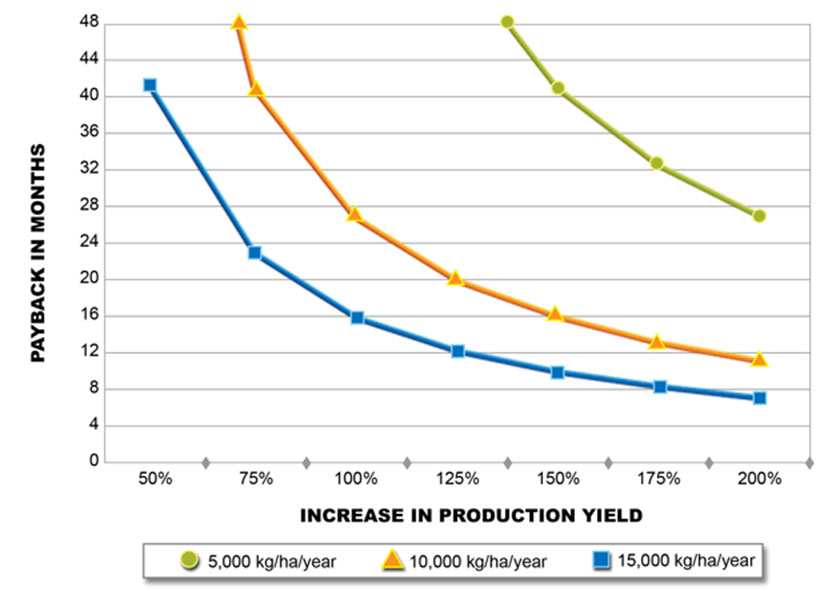 graph showing the Increase in Production vs. Payback Time on Oxygen Equipment Investment