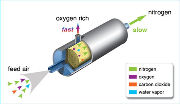 PCI's Nitrogen Membrane Technology