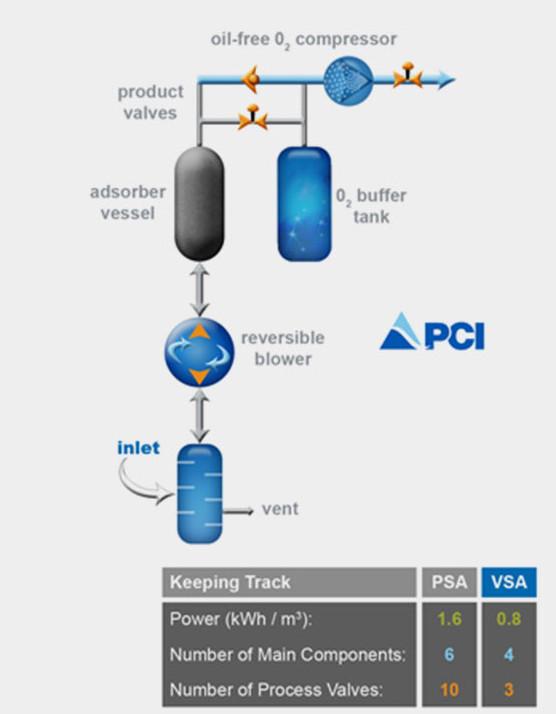 The advantage of VSA Oxygen Technology over PSA Oxygen
